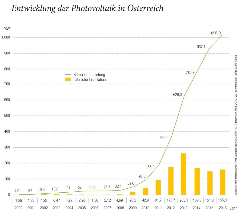 Entwicklung Photovoltaik in Österreich