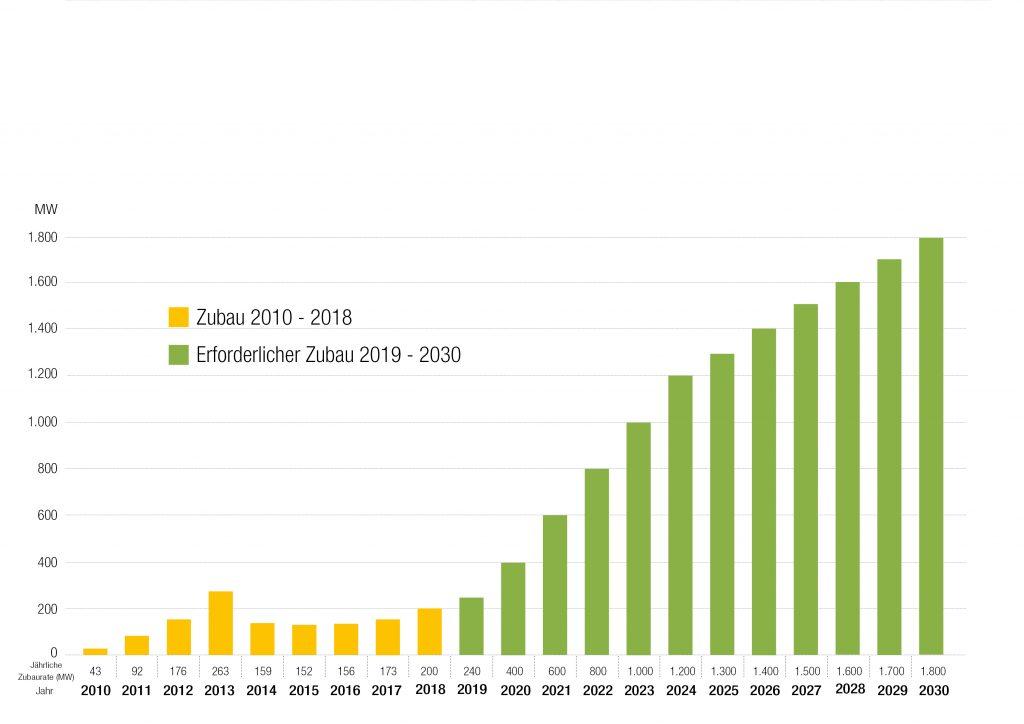 Jährlicher PV-Zubau - Rückblick, aktueller Stand und erforderlicher Zubau bis 2030