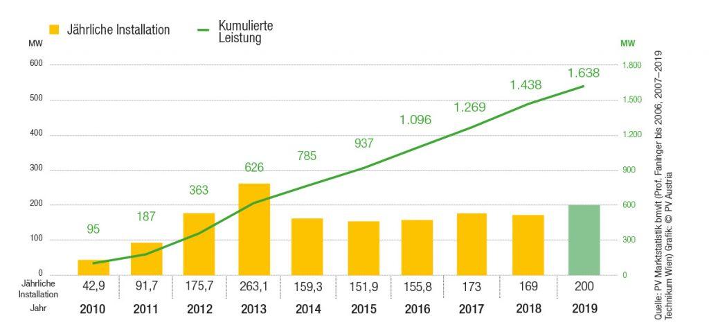 PV-Zubau in Österreich bis 2019