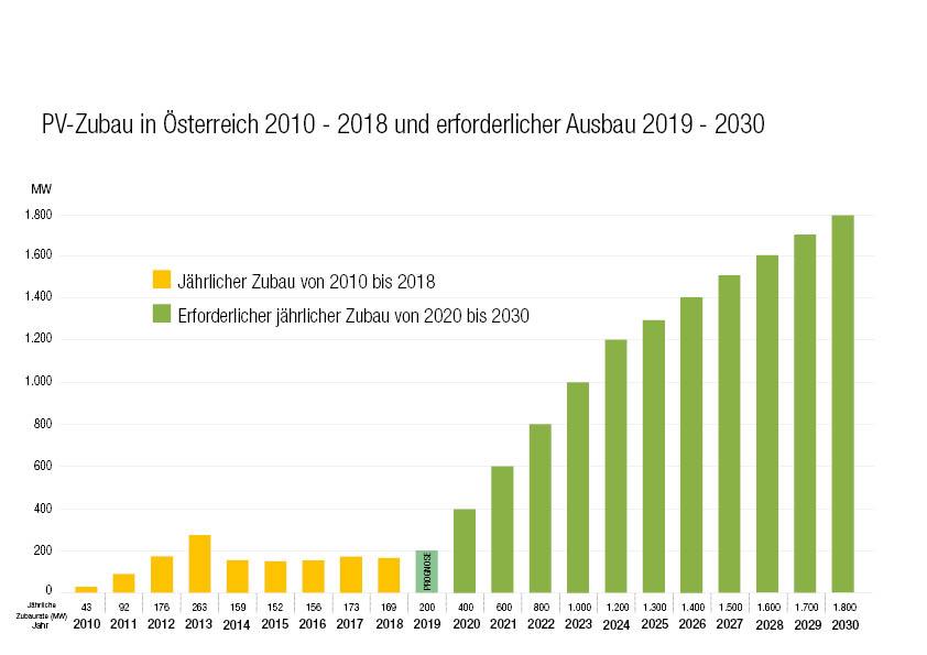 PV-Ausbau 2010 bis 2018 sowie erforderlicher Ausbau bis 2030