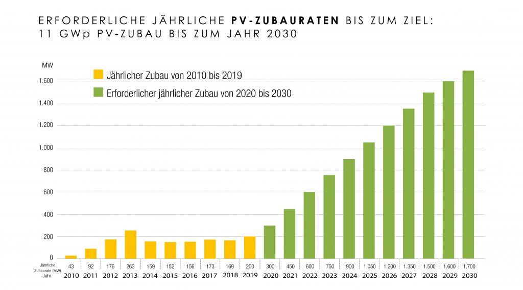 Jährliche PV-Zubauraten 2019 sowie erforderliche PV-Zubauraten bis 2030