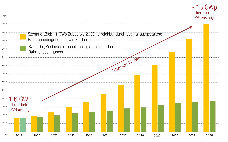 """Entwicklung der PV-Leistung: Vergleich """"Business as Usual"""" und tatsächlich notwendiger PV-Ausbau"""