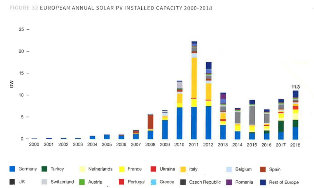 European annual solar PV installed capacity 2000-2018
