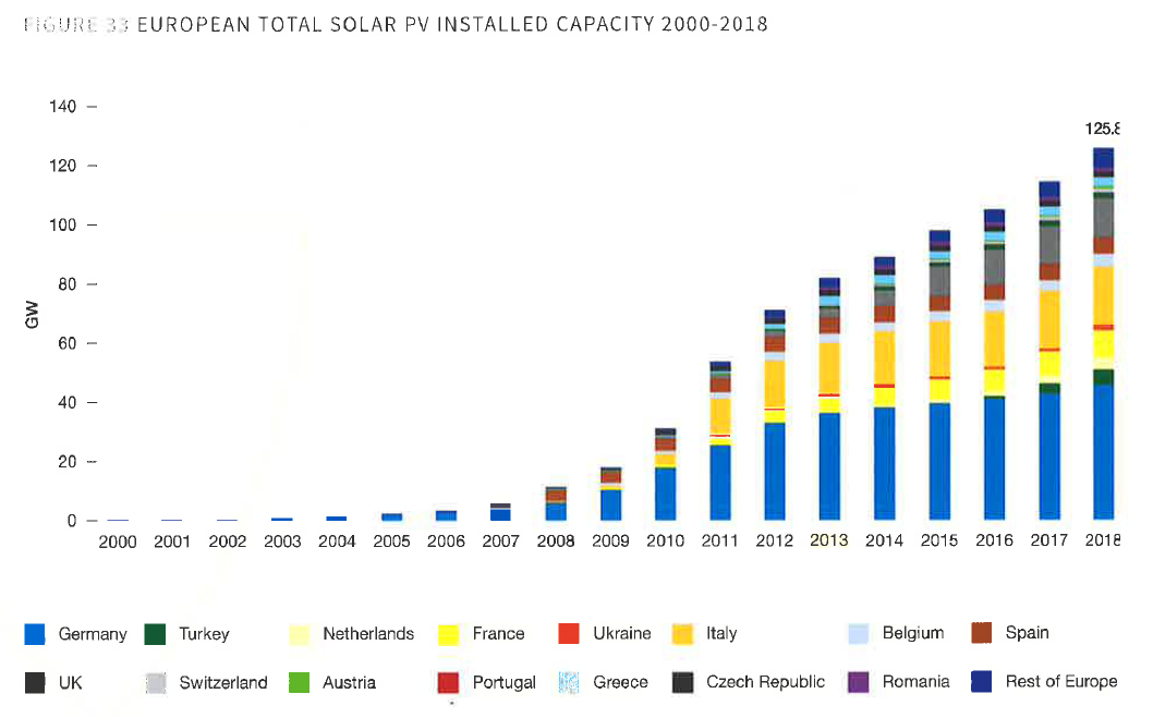 European total solar PV installed capacity 2000-2018