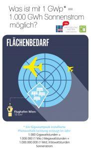 flaechenbedarf-cpvaustria-at
