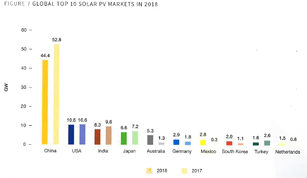 Global Top 10 solar PV markets in 2018