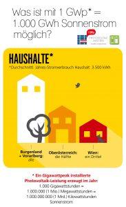haushalte-cpvaustria-at