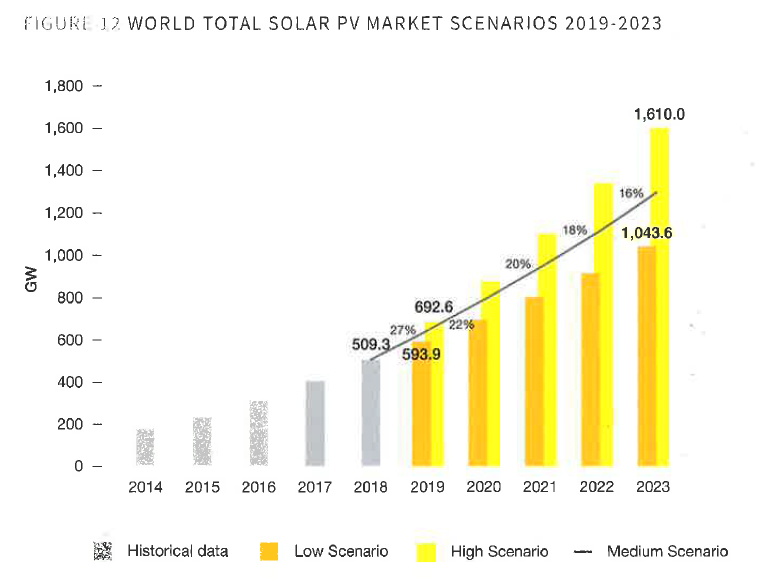 World total solar PV markets scenarios 2019-2023