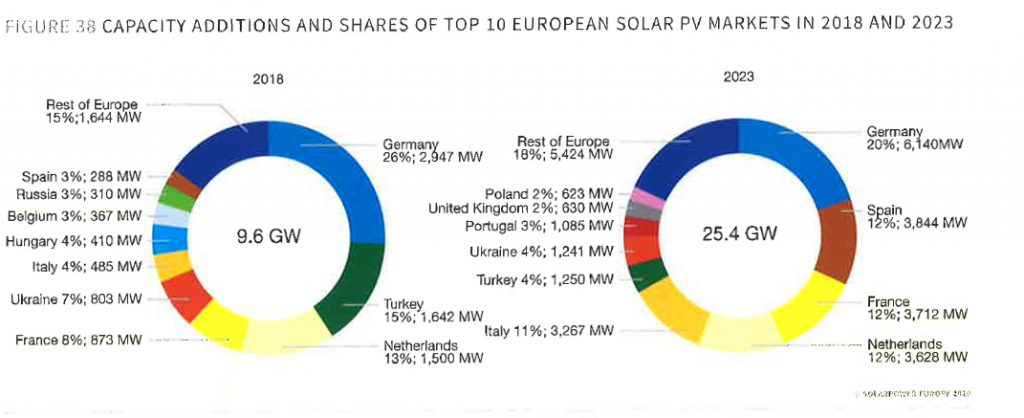 Capacity addition and shares of Top 10 European solar pv markets in 2018 and 2023