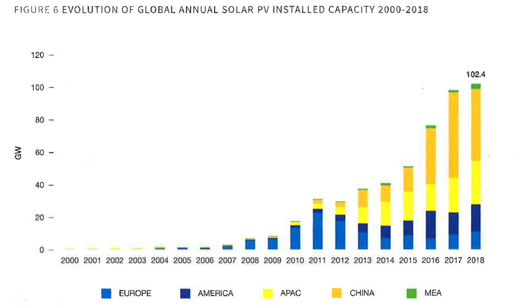 Evolution of global annual solar PV installed capacity 2000-2018