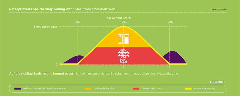 Photovoltaik batteriespeicher forderung