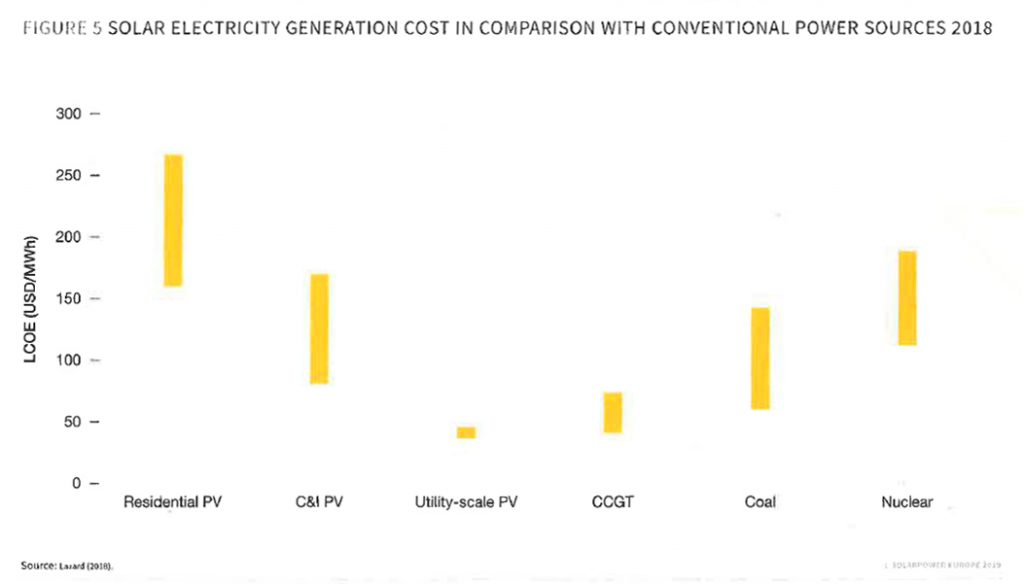 Solar electricity generation cost in comparison with conventional power sources 2018